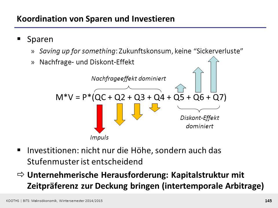 Koordination von Sparen und Investieren