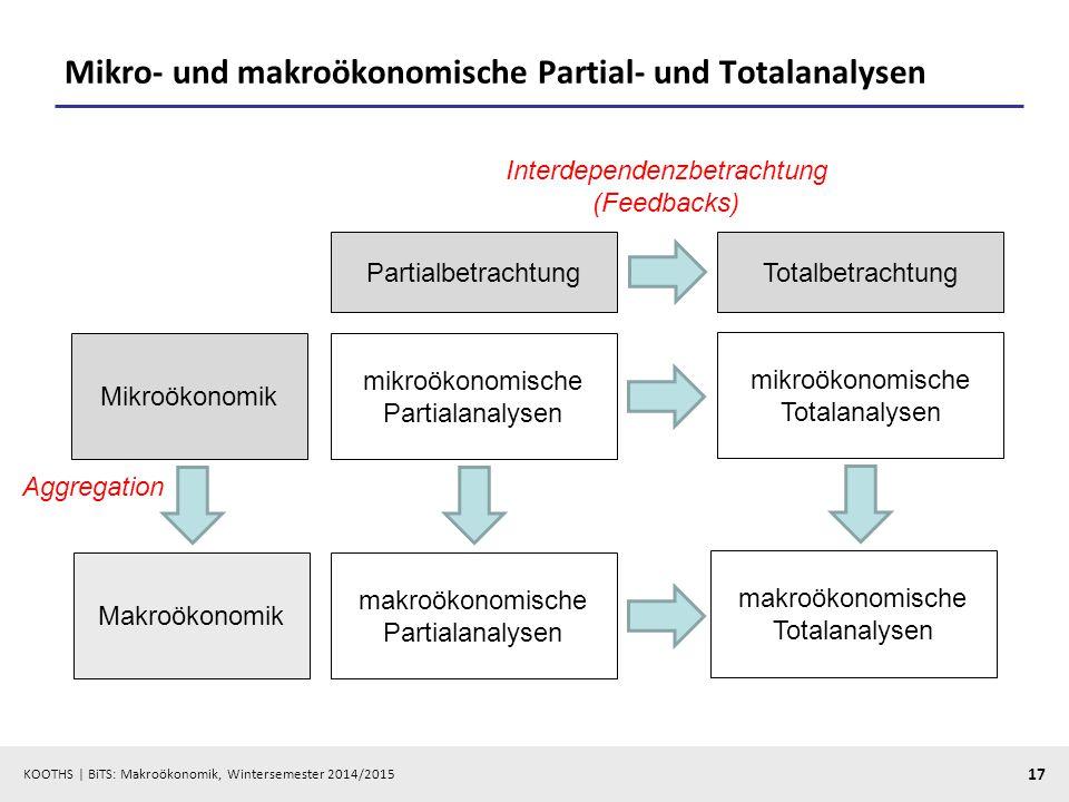 Mikro- und makroökonomische Partial- und Totalanalysen