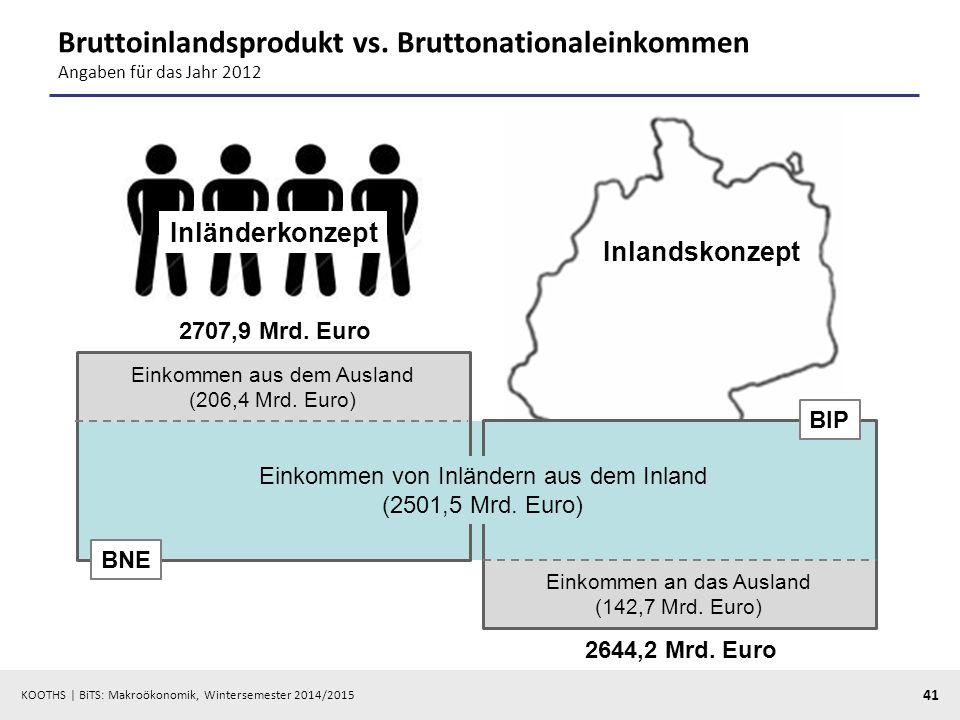 Bruttoinlandsprodukt vs