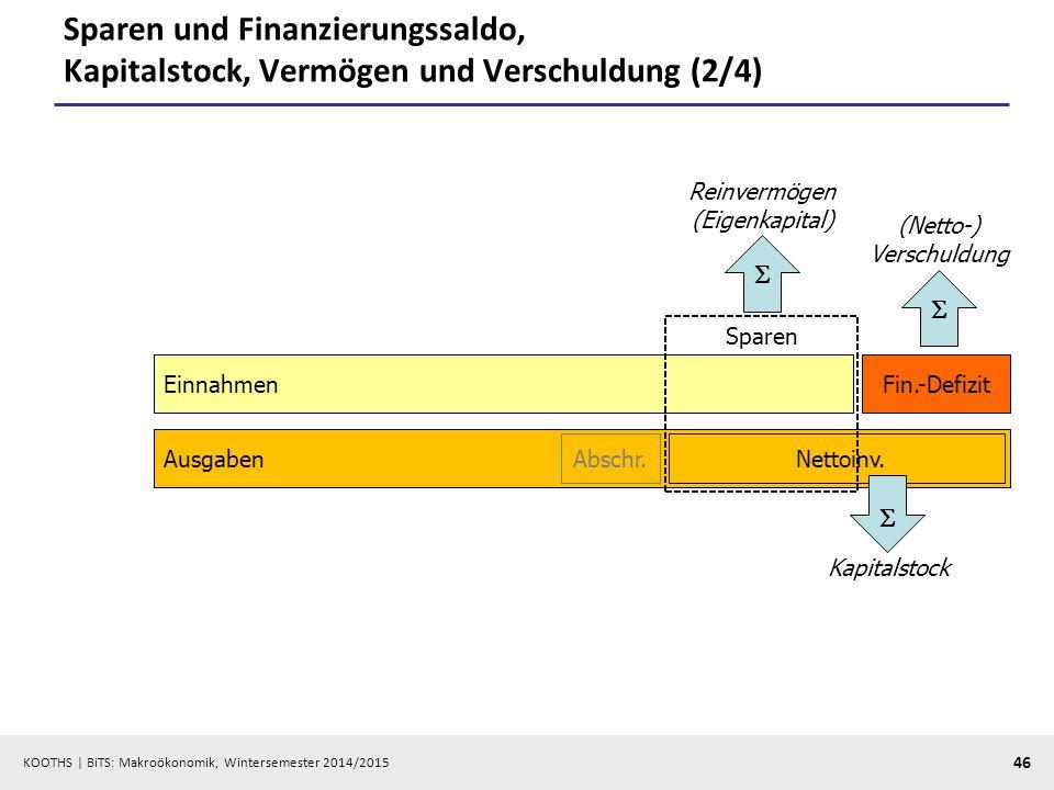 Sparen und Finanzierungssaldo, Kapitalstock, Vermögen und Verschuldung (2/4)