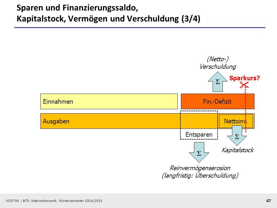 Sparen und Finanzierungssaldo, Kapitalstock, Vermögen und Verschuldung (3/4)