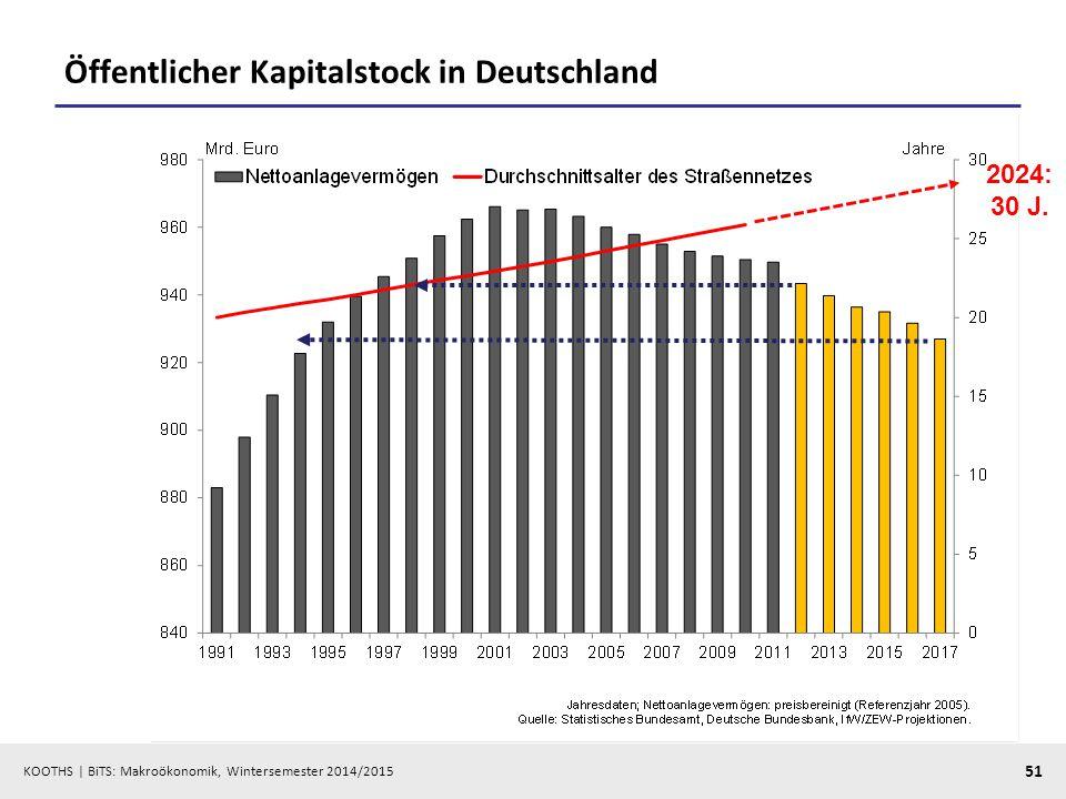 Öffentlicher Kapitalstock in Deutschland