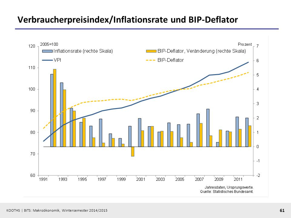 Verbraucherpreisindex/Inflationsrate und BIP-Deflator