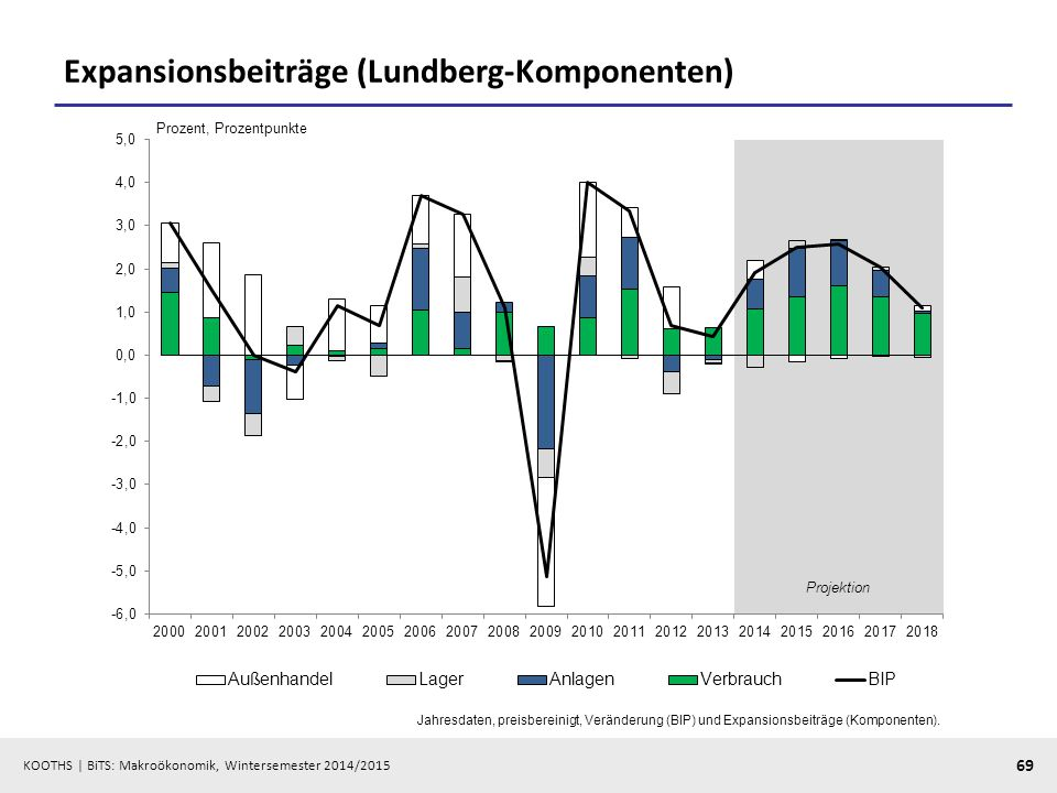 Expansionsbeiträge (Lundberg-Komponenten)