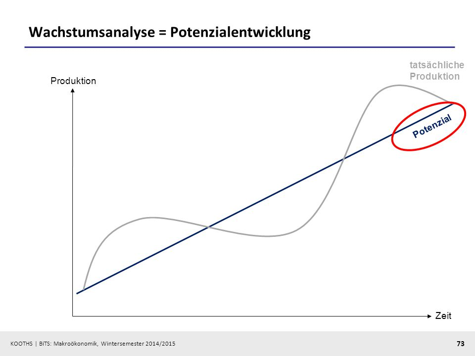 Wachstumsanalyse = Potenzialentwicklung
