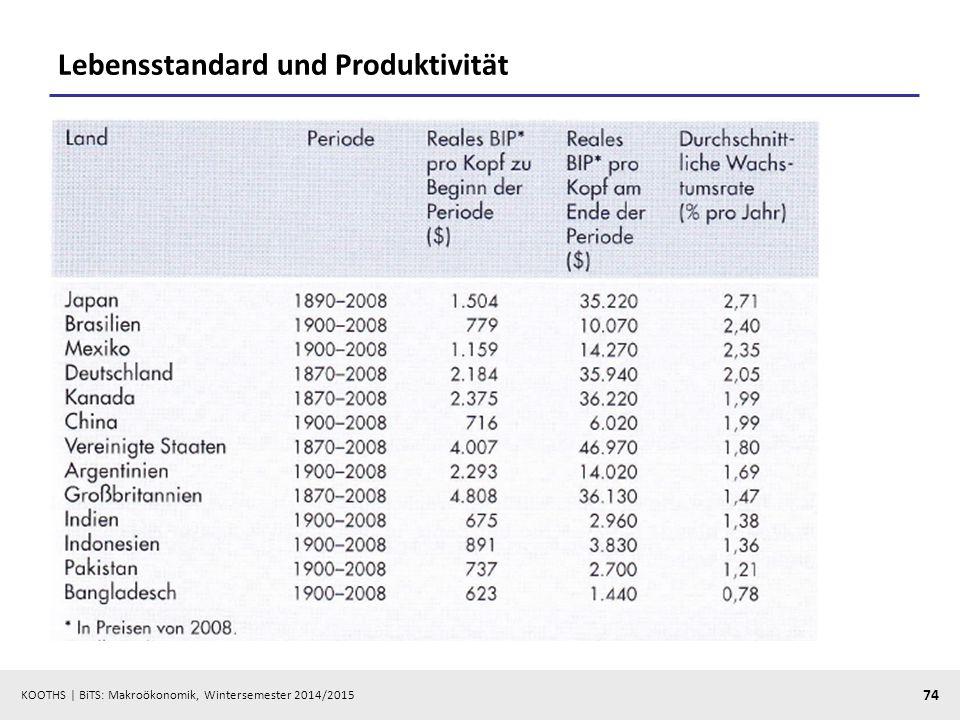 Lebensstandard und Produktivität