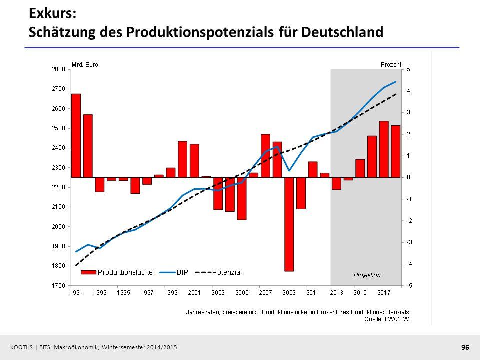 Exkurs: Schätzung des Produktionspotenzials für Deutschland