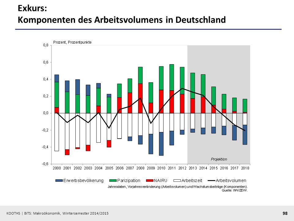 Exkurs: Komponenten des Arbeitsvolumens in Deutschland