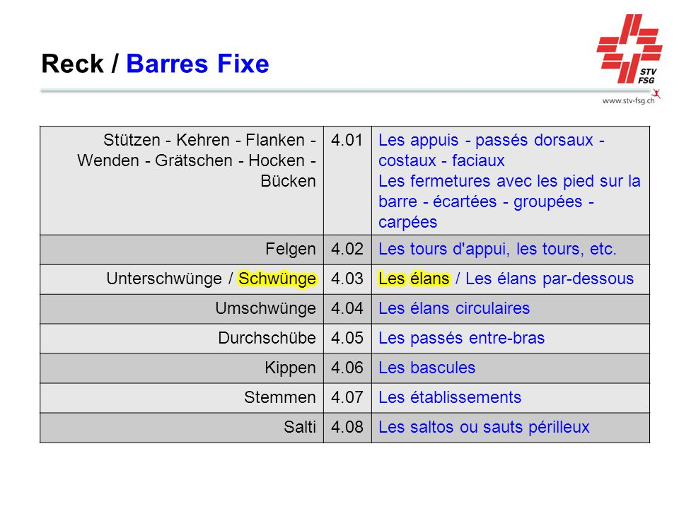 Reck / Barres Fixe Stützen - Kehren - Flanken - Wenden - Grätschen - Hocken - Bücken. 4.01. Les appuis - passés dorsaux - costaux - faciaux.