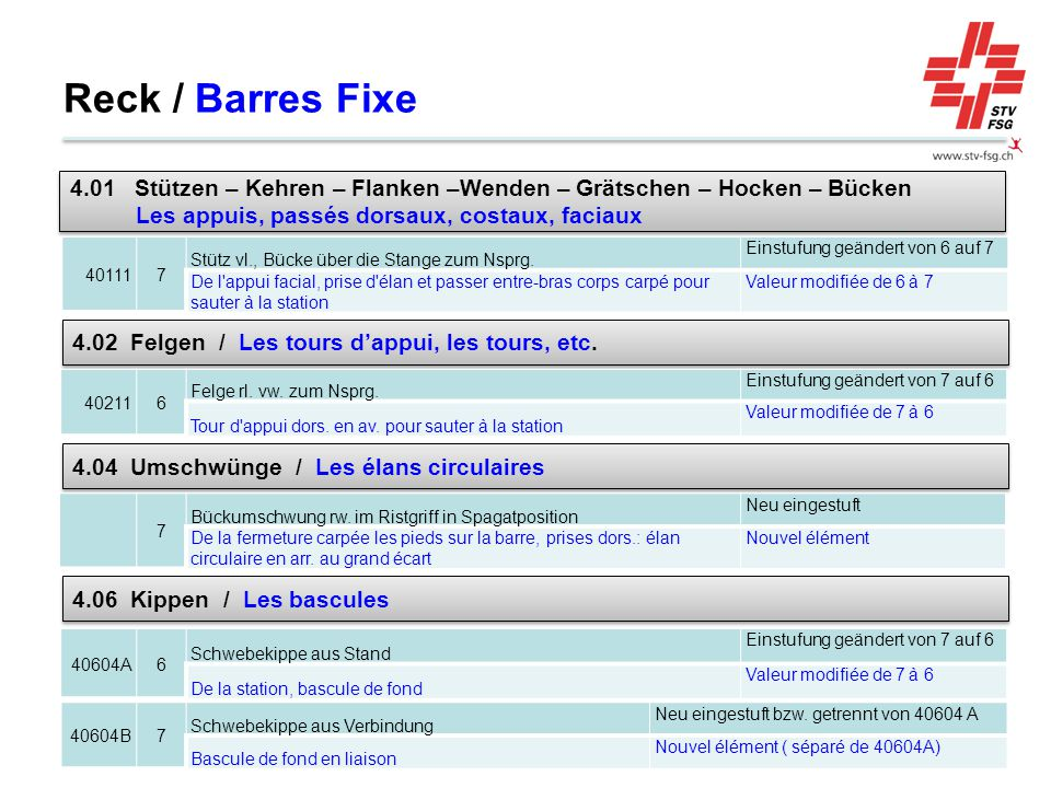 Reck / Barres Fixe 4.01 Stützen – Kehren – Flanken –Wenden – Grätschen – Hocken – Bücken Les appuis, passés dorsaux, costaux, faciaux.