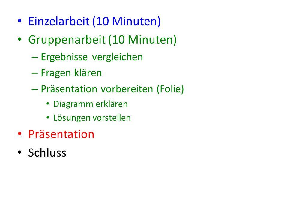Einzelarbeit (10 Minuten) Gruppenarbeit (10 Minuten)