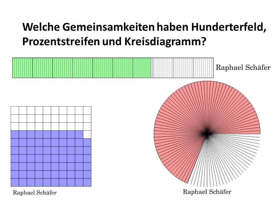 Welche Gemeinsamkeiten haben Hunderterfeld, Prozentstreifen und Kreisdiagramm