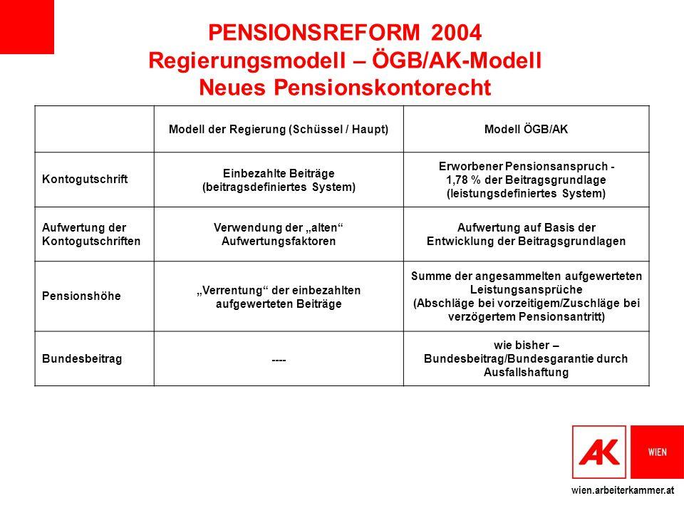 PENSIONSREFORM 2004 Regierungsmodell – ÖGB/AK-Modell Neues Pensionskontorecht