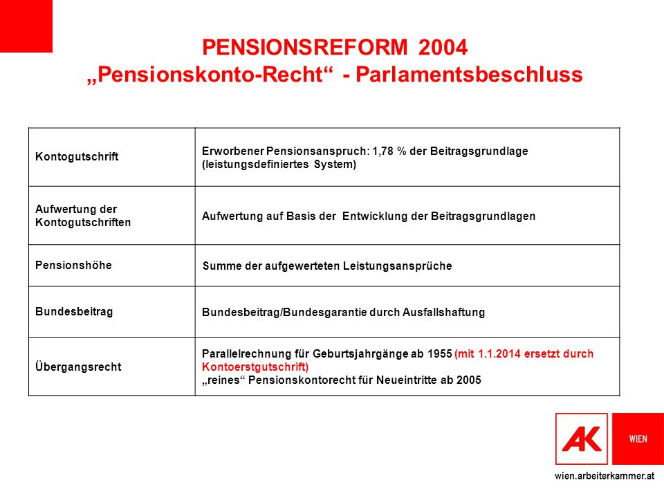 "PENSIONSREFORM 2004 ""Pensionskonto-Recht - Parlamentsbeschluss"