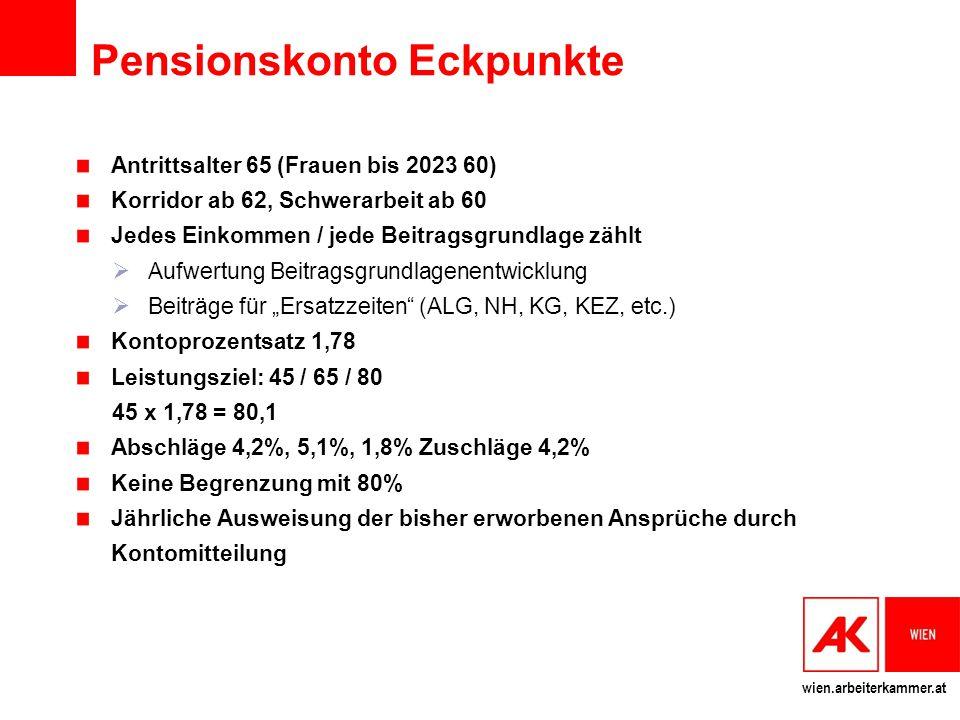 Pensionskonto Eckpunkte