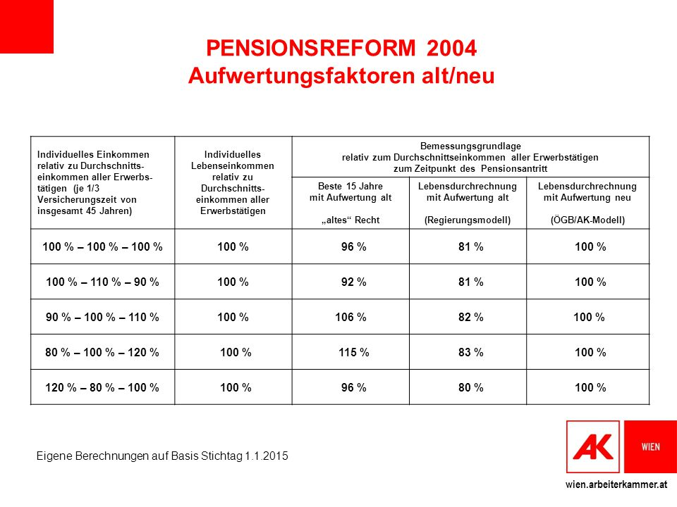 PENSIONSREFORM 2004 Aufwertungsfaktoren alt/neu