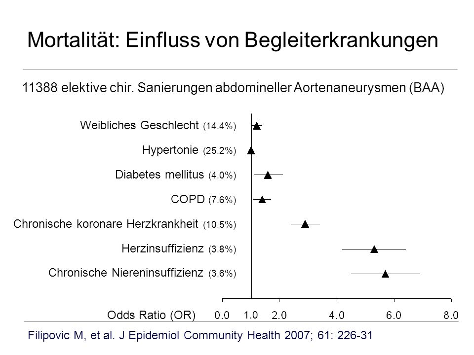 Mortalität: Einfluss von Begleiterkrankungen