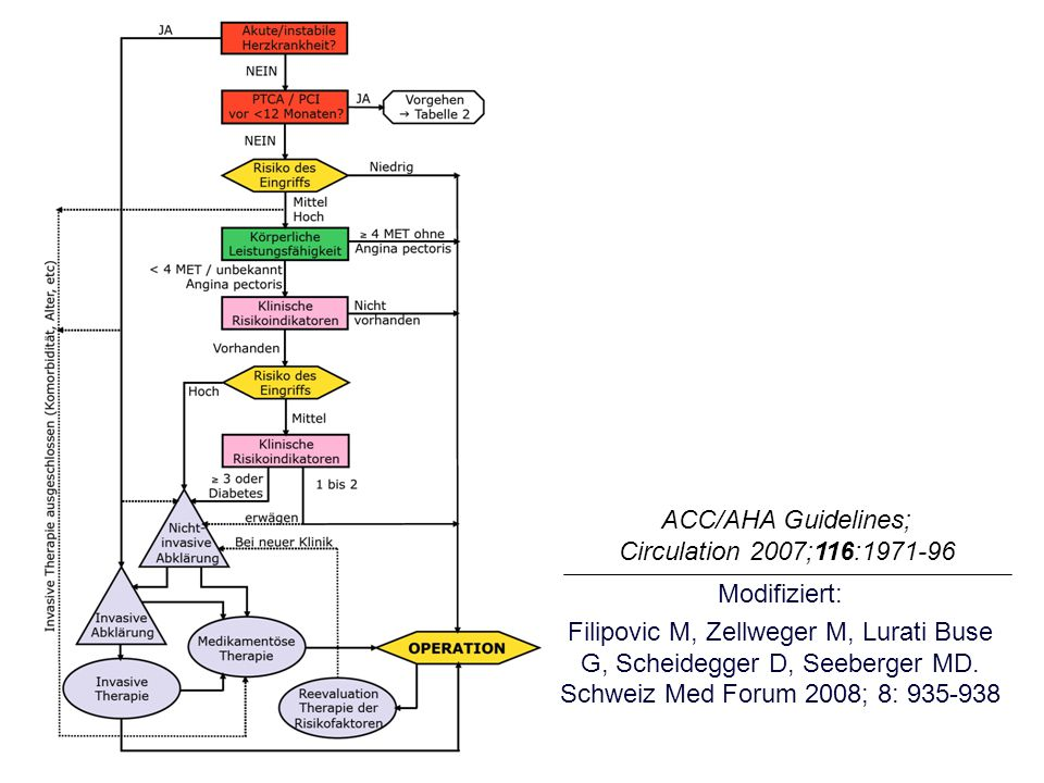 ACC/AHA Guidelines; Circulation 2007;116: