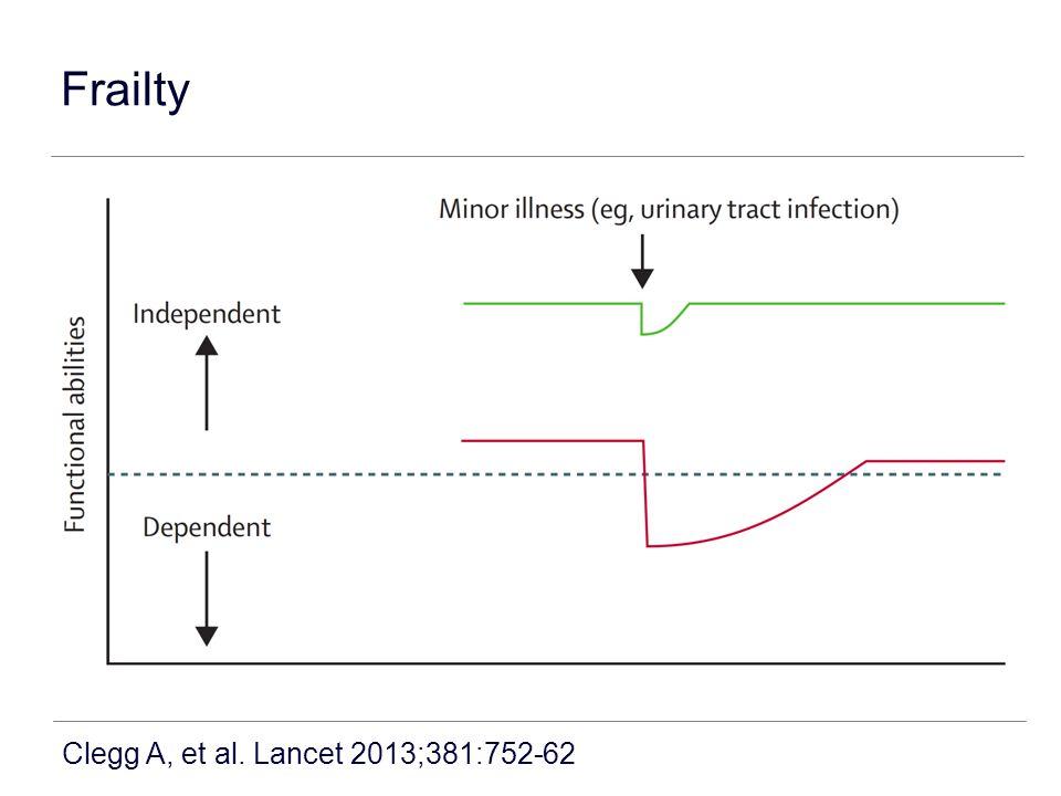 Frailty Clegg A, et al. Lancet 2013;381:752-62