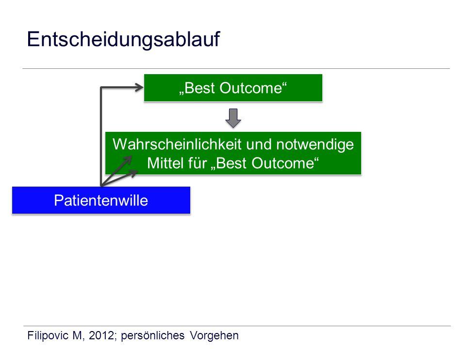 """Wahrscheinlichkeit und notwendige Mittel für """"Best Outcome"""