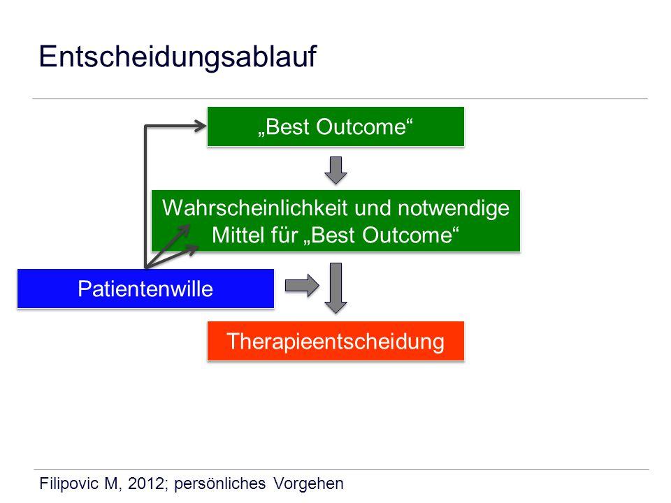 """Entscheidungsablauf """"Best Outcome"""