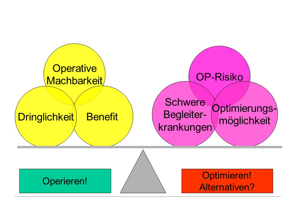 Operative Machbarkeit OP-Risiko