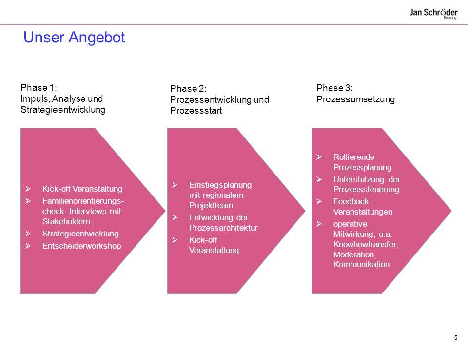 Unser Angebot Phase 1: Impuls, Analyse und Strategieentwicklung