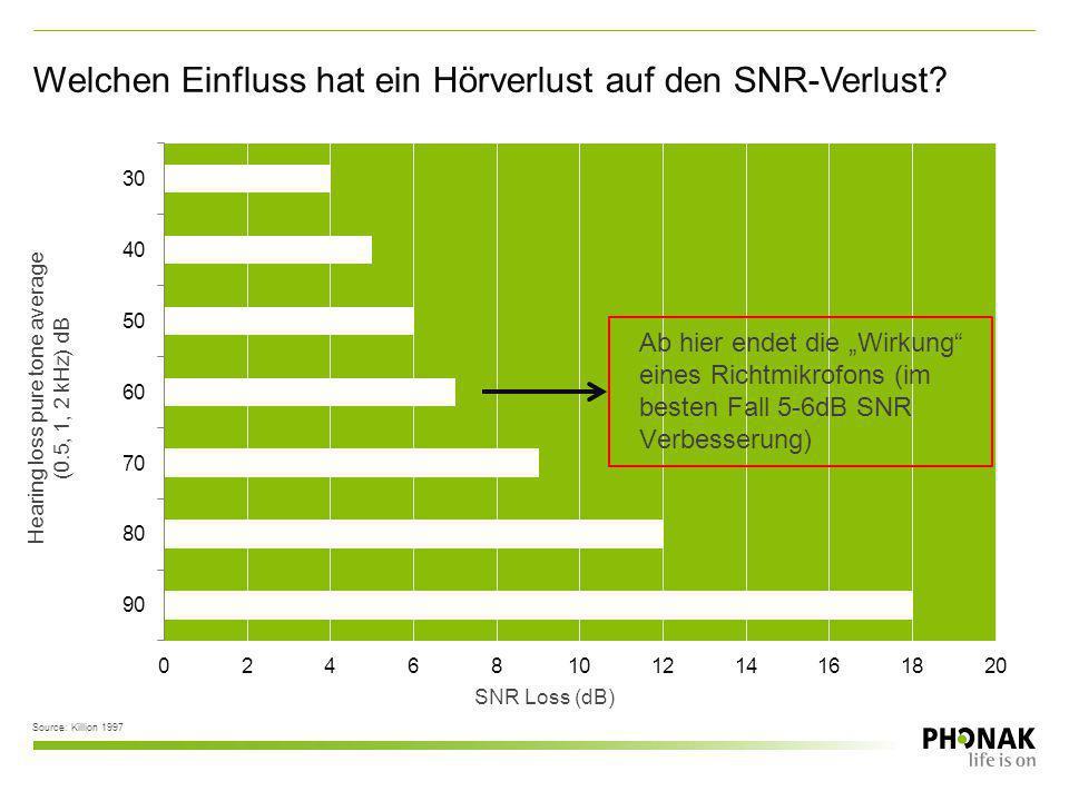 Welchen Einfluss hat ein Hörverlust auf den SNR-Verlust