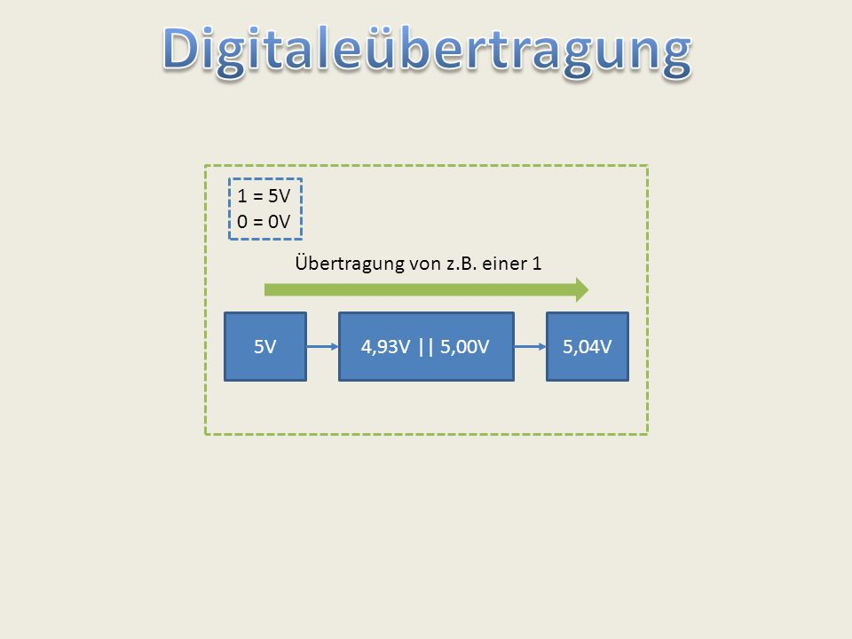 Digitaleübertragung 1 = 5V 0 = 0V Übertragung von z.B. einer 1 5V