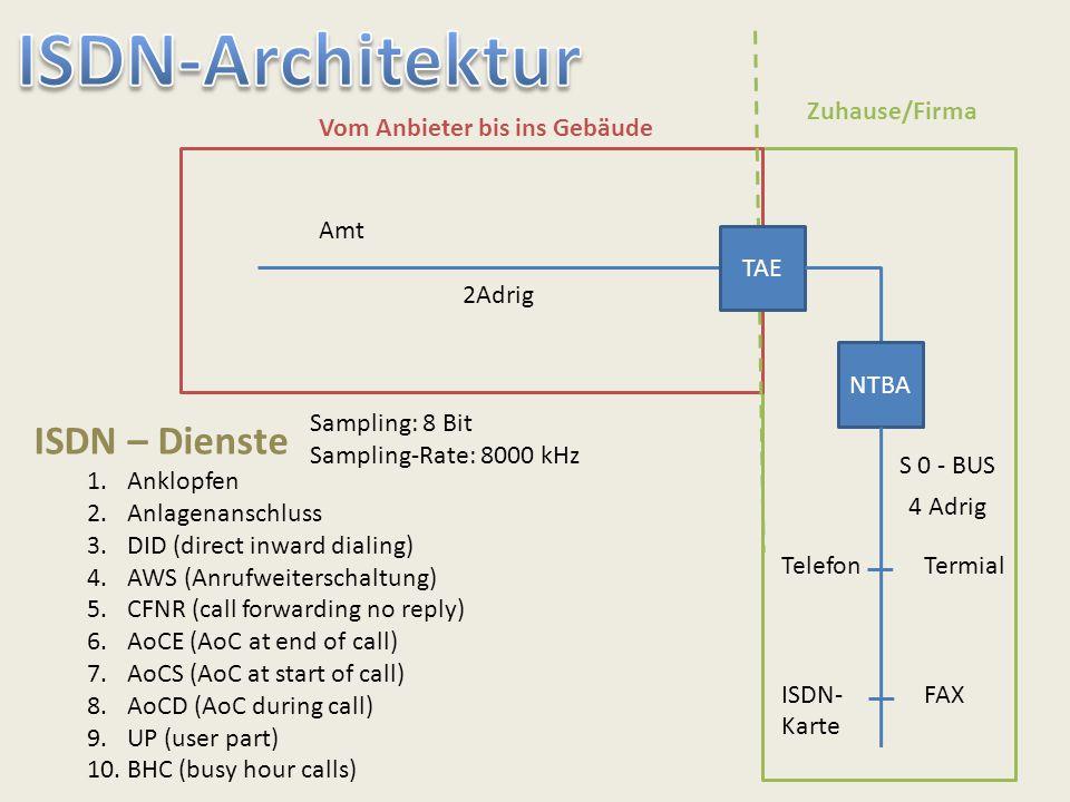 ISDN-Architektur ISDN – Dienste Zuhause/Firma