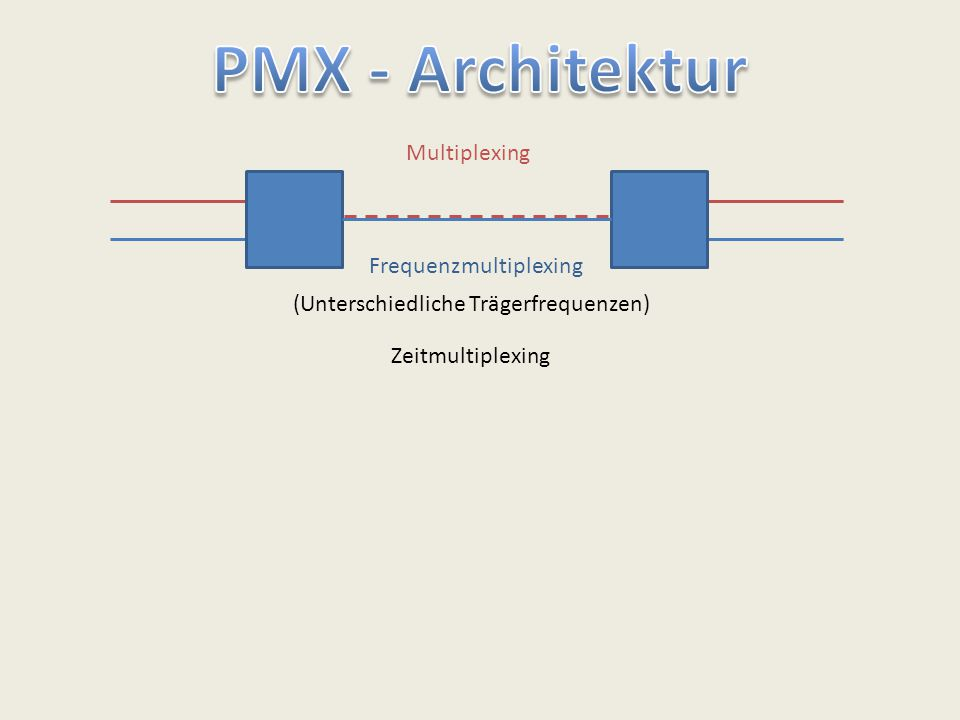 PMX - Architektur Multiplexing Frequenzmultiplexing