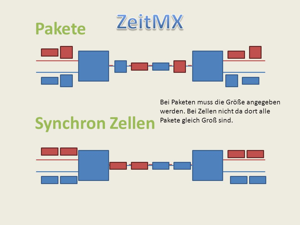 ZeitMX Pakete Synchron Zellen