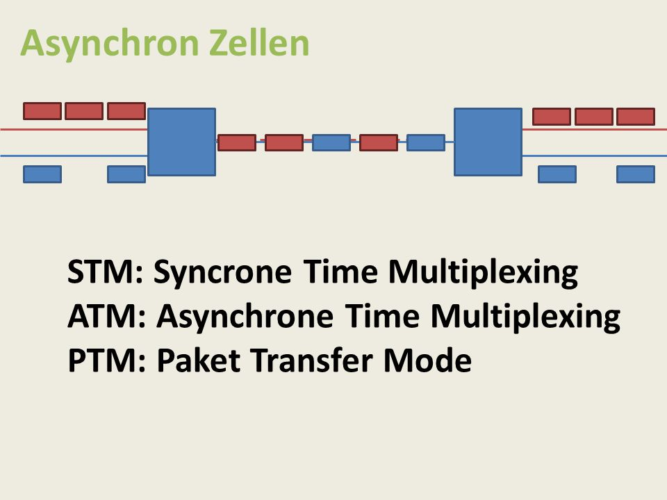 Asynchron Zellen STM: Syncrone Time Multiplexing