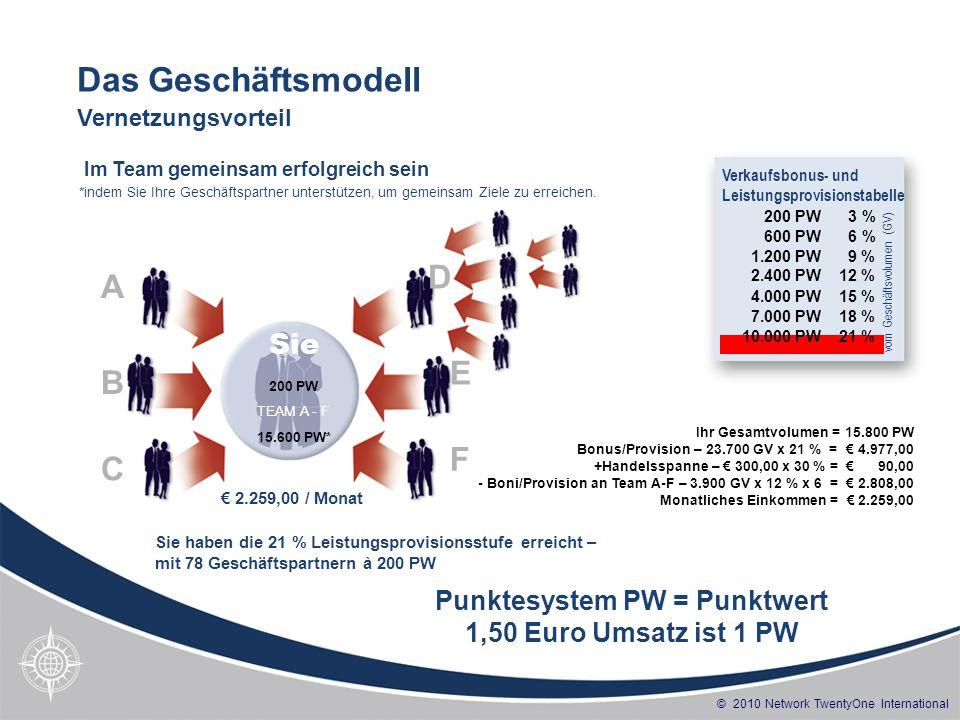 Punktesystem PW = Punktwert 1,50 Euro Umsatz ist 1 PW