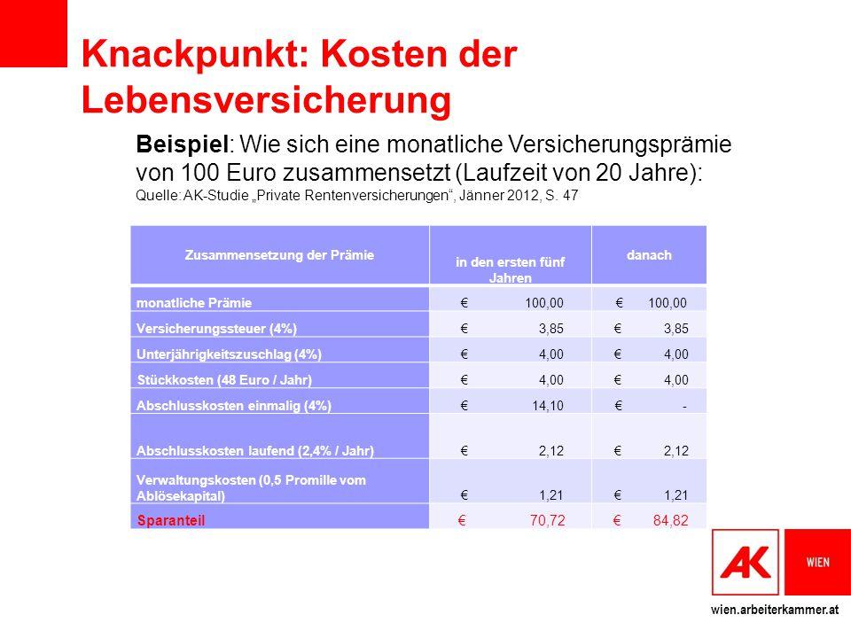 Knackpunkt: Kosten der Lebensversicherung