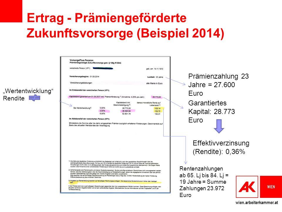 Ertrag - Prämiengeförderte Zukunftsvorsorge (Beispiel 2014)