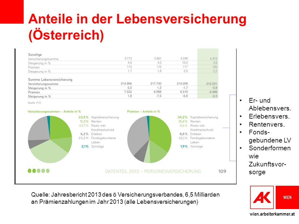 Anteile in der Lebensversicherung (Österreich)