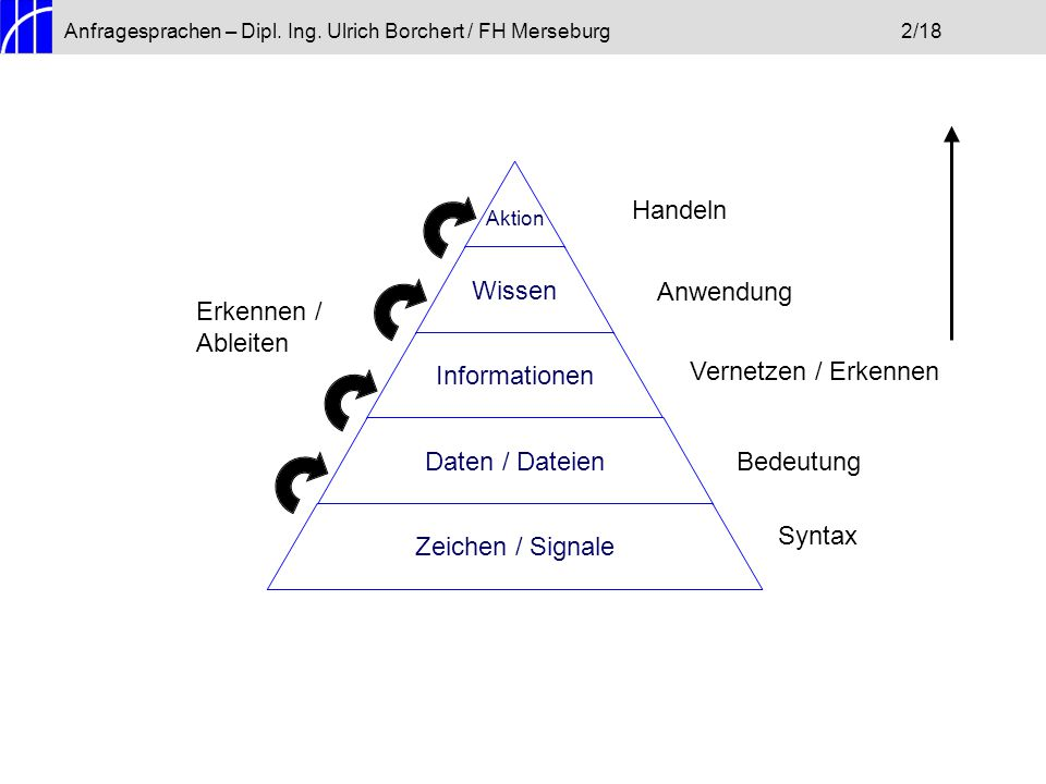 Erkennen / Ableiten Vernetzen / Erkennen Bedeutung Syntax