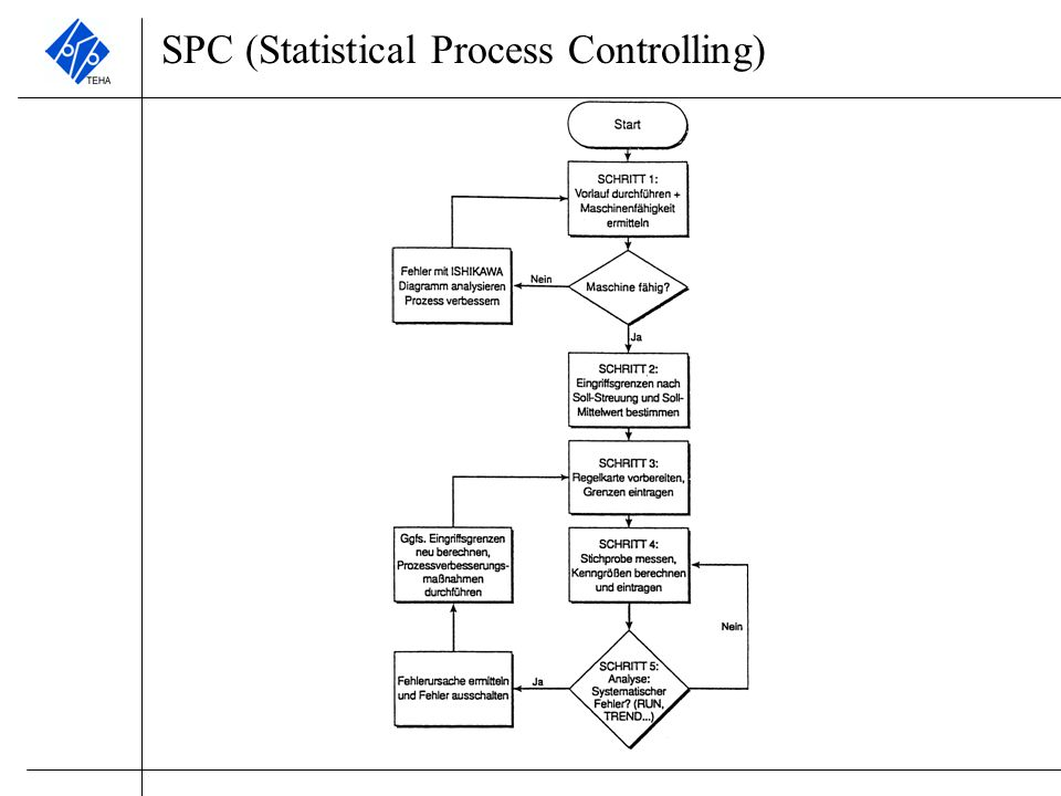 SPC (Statistical Process Controlling)