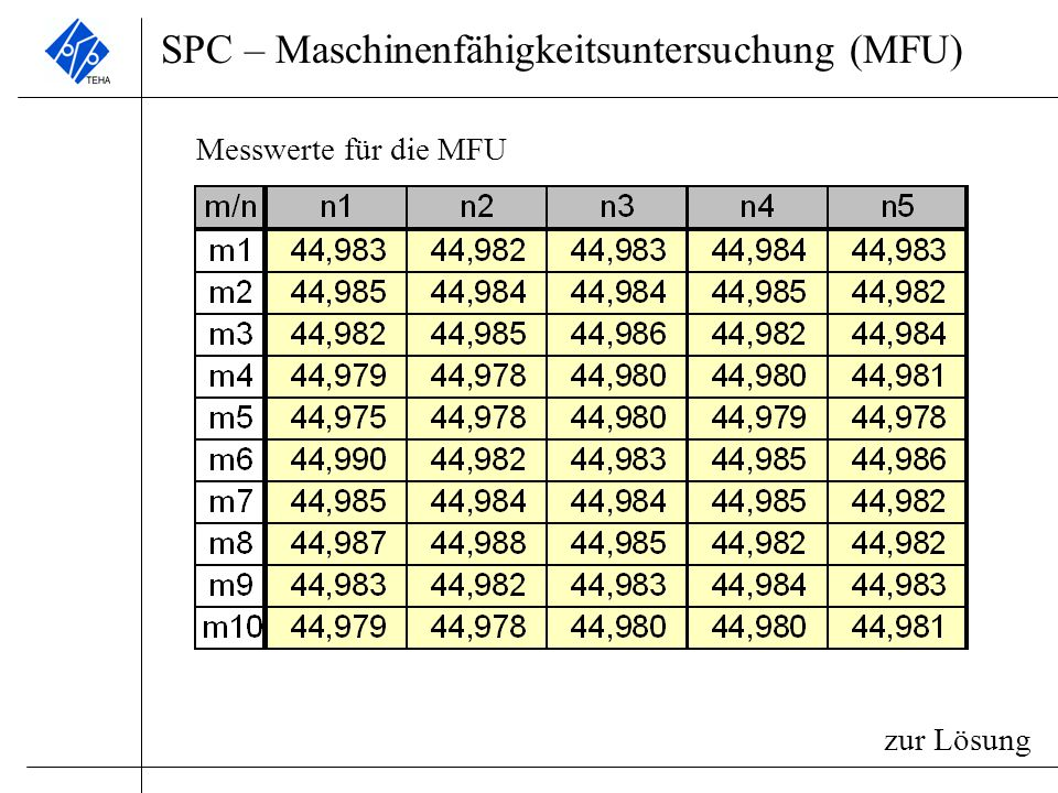SPC – Maschinenfähigkeitsuntersuchung (MFU)