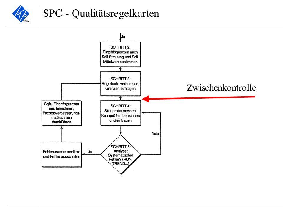 SPC - Qualitätsregelkarten
