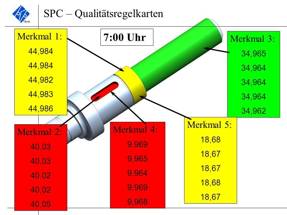 SPC – Qualitätsregelkarten