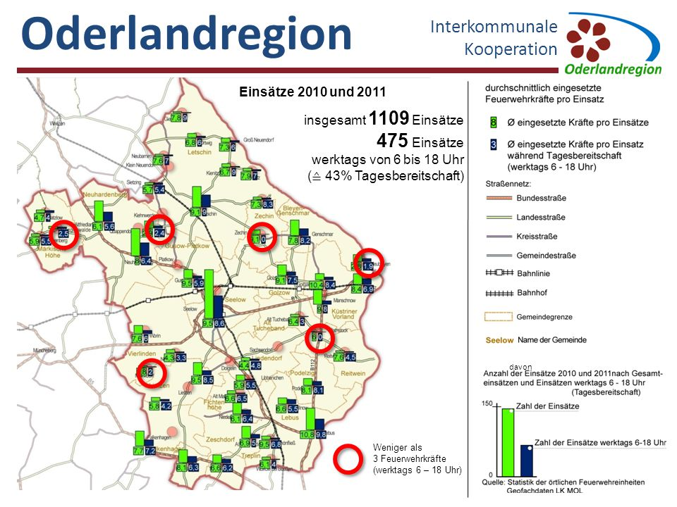 Oderlandregion Interkommunale Kooperation 475 Einsätze
