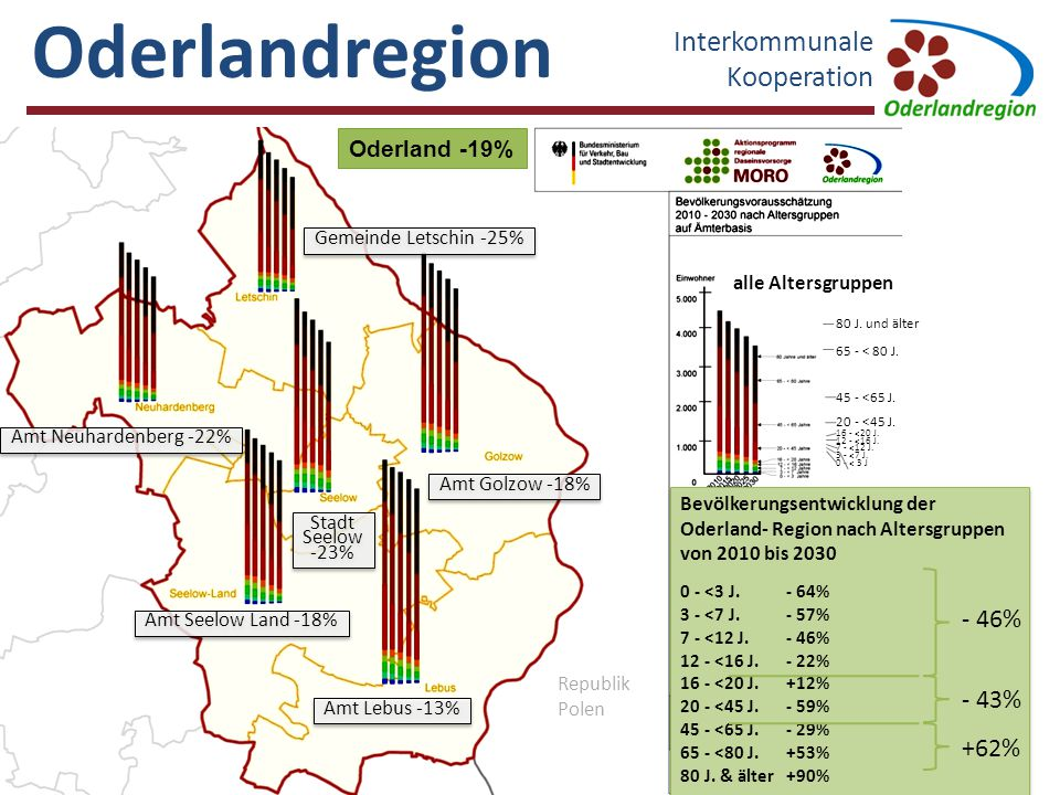 Oderlandregion Interkommunale Kooperation - 46% - 43% +62%