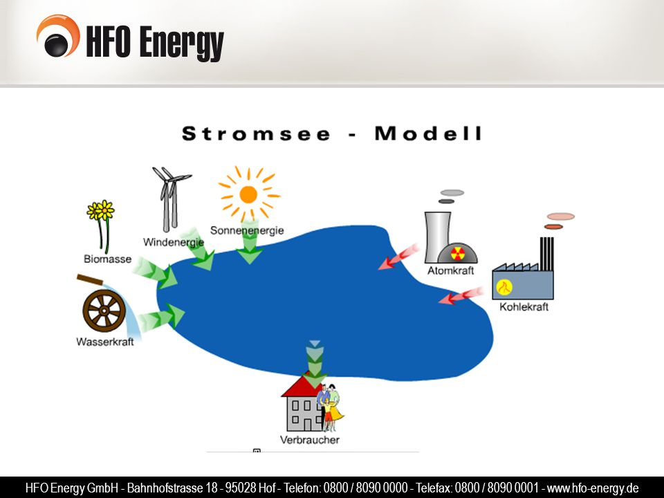 HFO Energy GmbH - Bahnhofstrasse 18 - 95028 Hof - Telefon: 0800 / 8090 0000 - Telefax: 0800 / 8090 0001 - www.hfo-energy.de