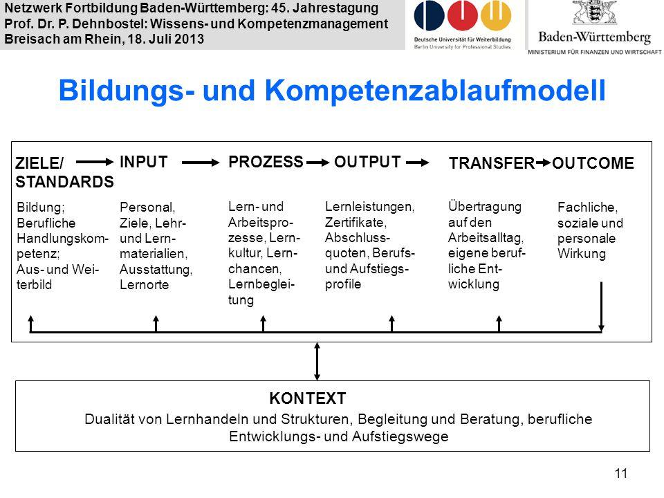Bildungs- und Kompetenzablaufmodell