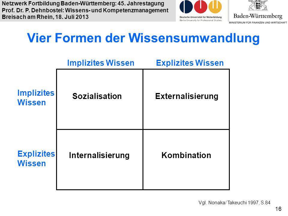 Vier Formen der Wissensumwandlung