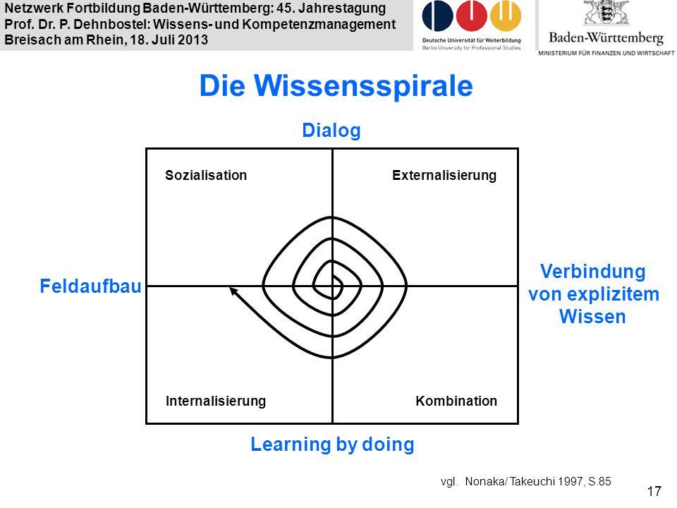 Die Wissensspirale Dialog Verbindung von explizitem Feldaufbau Wissen