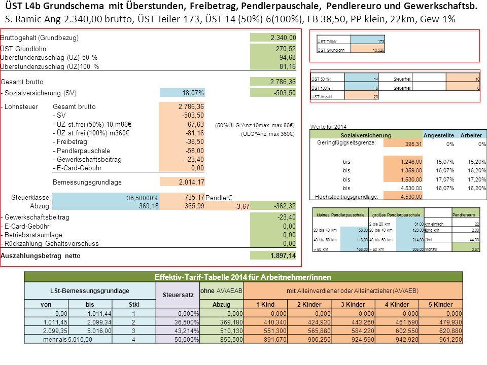 ÜST L4b Grundschema mit Überstunden, Freibetrag, Pendlerpauschale, Pendlereuro und Gewerkschaftsb. S. Ramic Ang 2.340,00 brutto, ÜST Teiler 173, ÜST 14 (50%) 6(100%), FB 38,50, PP klein, 22km, Gew 1%