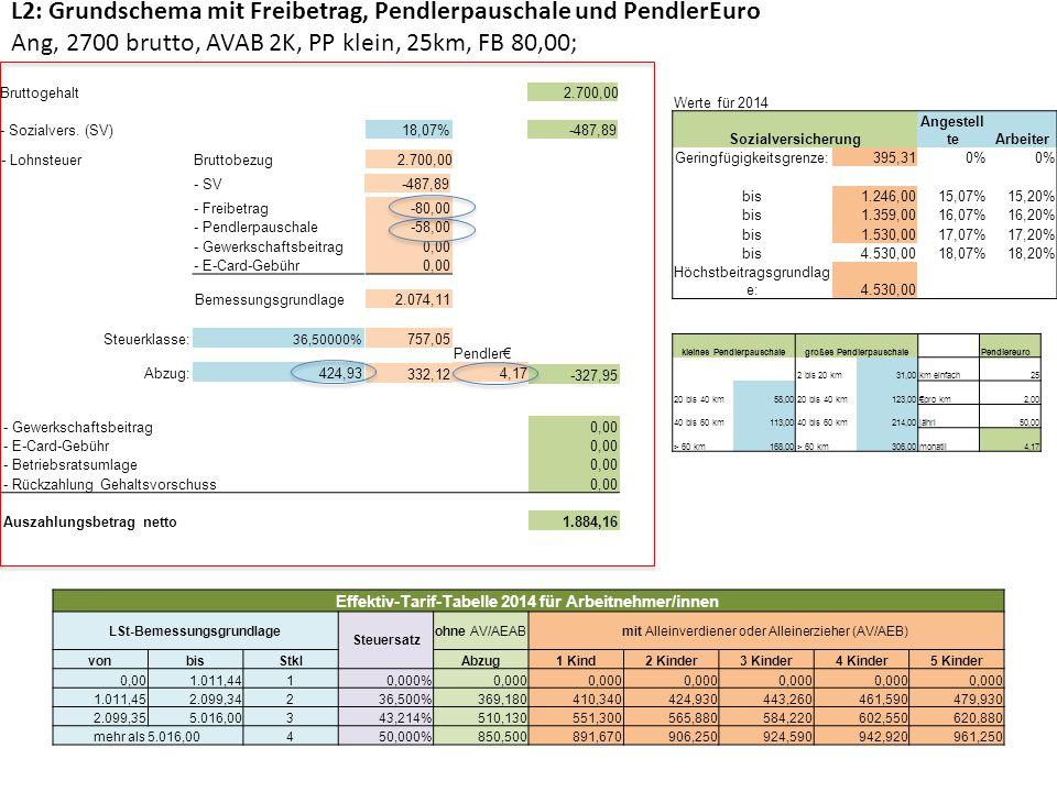 L2: Grundschema mit Freibetrag, Pendlerpauschale und PendlerEuro Ang, 2700 brutto, AVAB 2K, PP klein, 25km, FB 80,00;